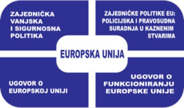 Edukativni kviz po projektu Političke institucije EU
